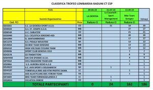 CT Trofeo Lombardia
