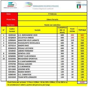 Campionato Lombardo Randonnée 2020 split