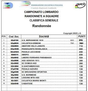 Campionato Lombardo Randonnée 2020