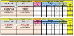 Campionato Provinciale Giovanissimi Femminile G1-G2