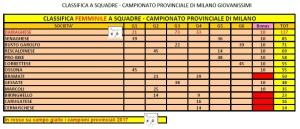 Campionato Provinciale Società F Categorie