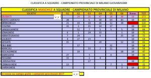 Campionato Provinciale Società M Categorie