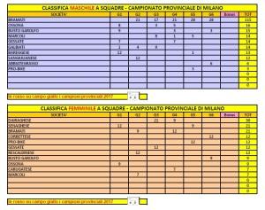 Campionato Provinciale Società M_F Categorie