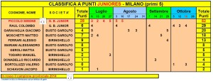 Juniores 20141019