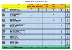 MF Trofeo Lombardia