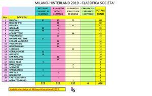 Milano Hinterland 2019
