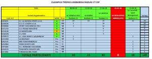 Raduni Trofeo Lombardia