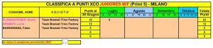 XCO Juniores